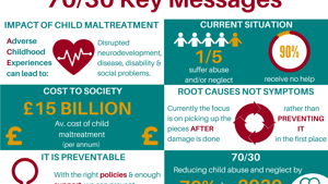 70/30 Key messages